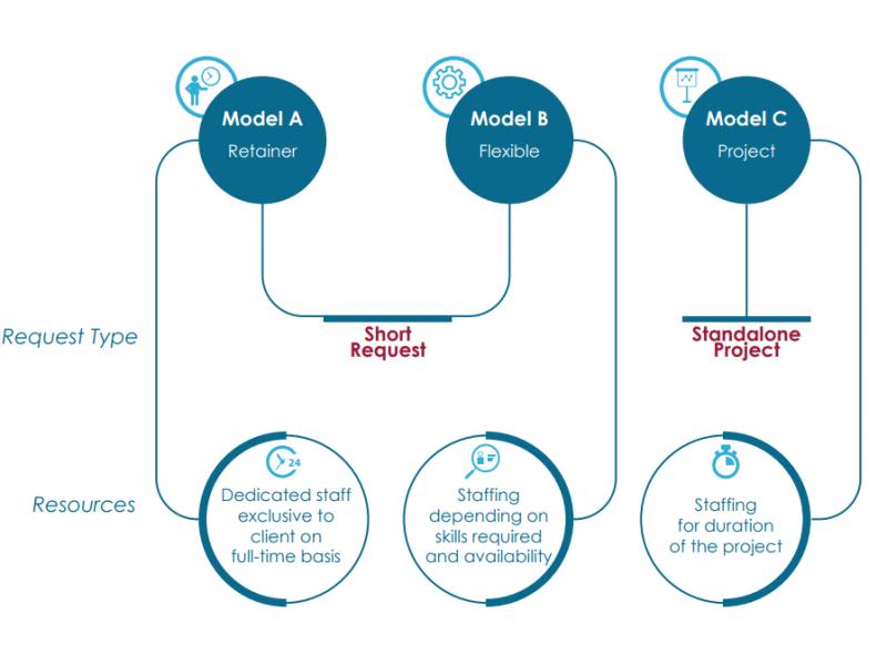 Client Models