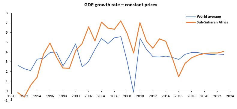 GDP growth rates – constant prices