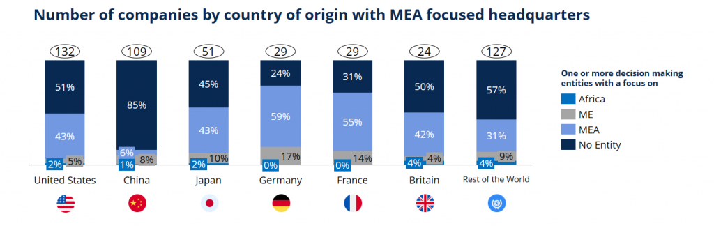 Number of companies by country of origin with MEA focused headquarters