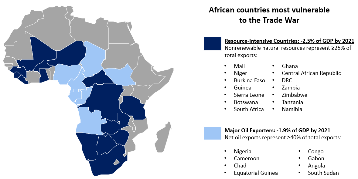 Source: CSIS with data from IMF and the African Development Bank.