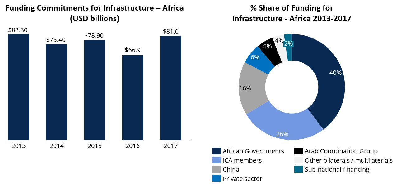 Source: Own elaboration with data from the Infrastructure Consortium for Africa (ICA)