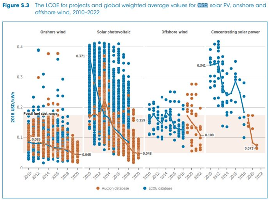 LCOE for projects and global weighted average values for CSP, solar PV, onshore and offshore wind, 2010-2022