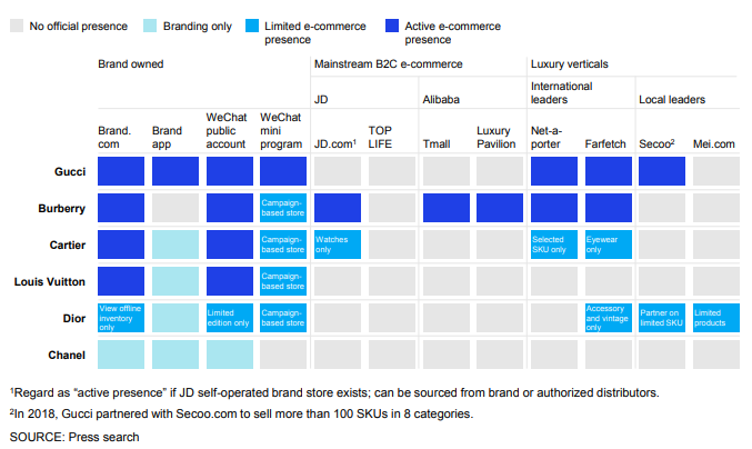 The unique e-concession strategies luxury brands implement to reach the Chinese-shoppers