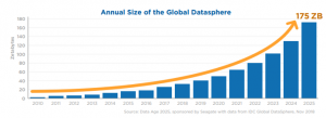 Covid-19 Annual Size of the Global Datasphere