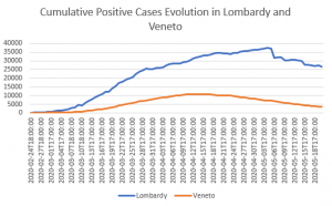 COVID-19 Cumulative positive cases in Lombardy and Veneto, MoH Data, My Elaboration