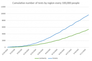 COVID-19 tests carried out by region from February 24 to May 14 (per 100,000 people). Data from MoH, my elaboration.