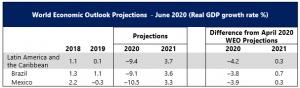 Source: IMF World Economic Outlook June 2020.
