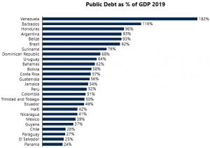 Source: IADB & IMF