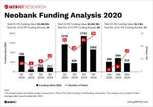 Neobank analysis