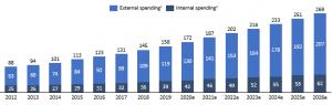 Figure 1: Global cyber security spending forecast in US$ billion [3]