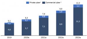 Figure 2: Global cyber insurance premiums in US$ billion [5]