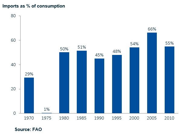 Rice imports as % of local consumption