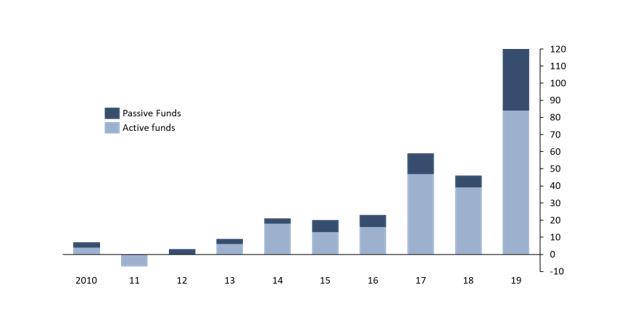 European sustainable fund inflows (€ billion)