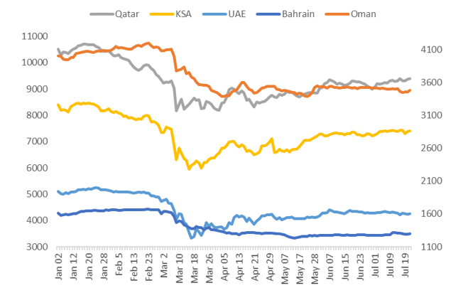 GCC countries Market indices performance