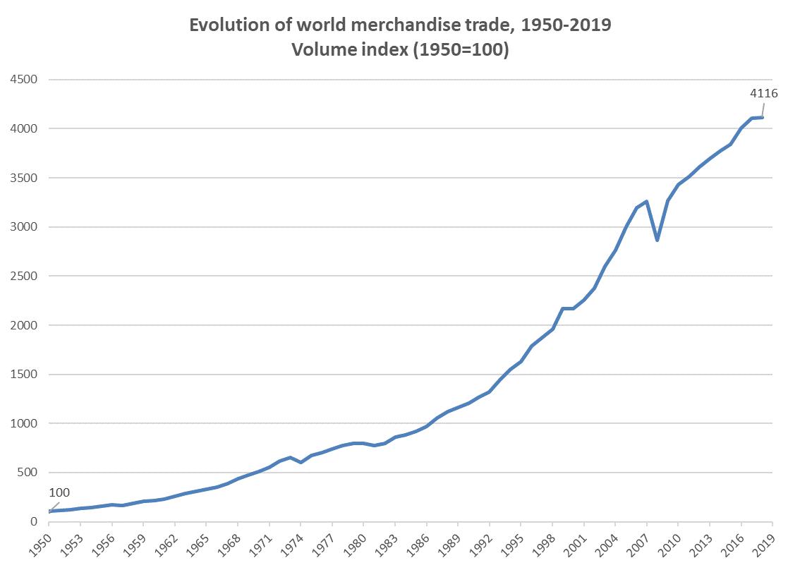 Figure (1): Evolution of world merchandise trade 1950-2019, WTO