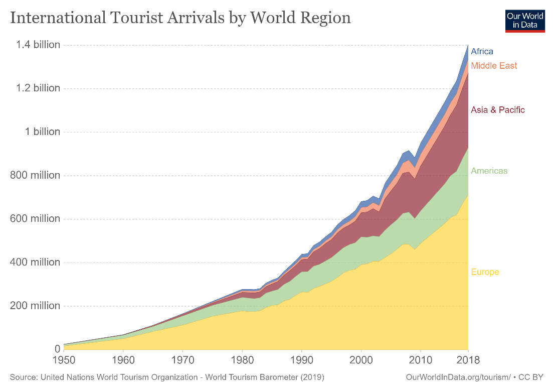 Figure (3): International tourist arrival by world region 1950-2018, Our World in Data