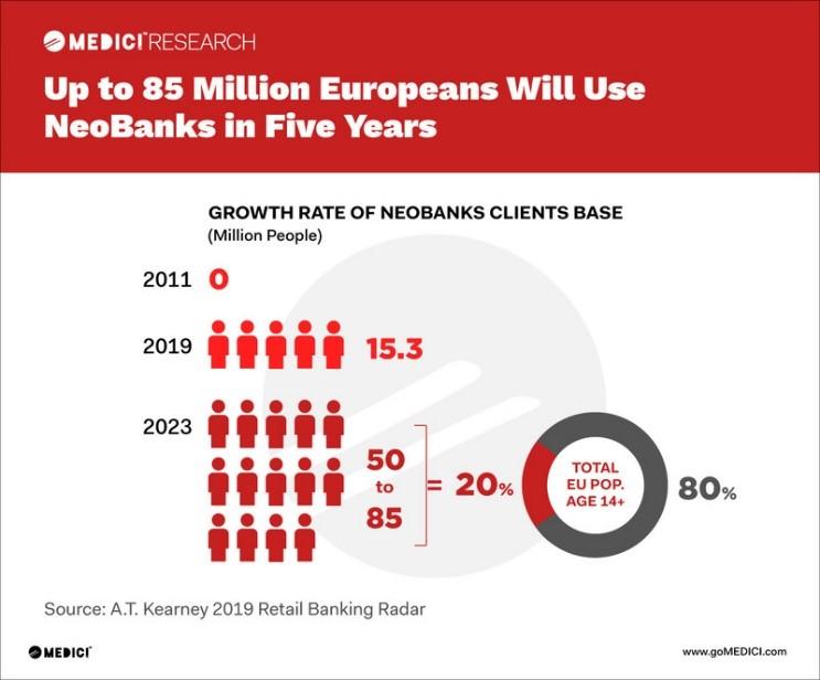 Neo-Banks customer base keeps widening