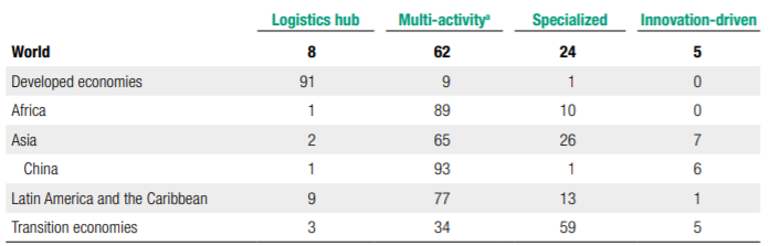 Figure 2: Number of SEZs by type in the world, UNCTAD