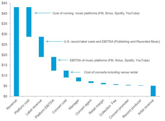 2017 Allocation of Music Revenues ($ billions). Source: Citi GPS, 2018